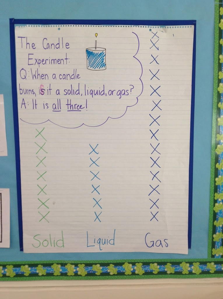 is paper a solid liquid or gas