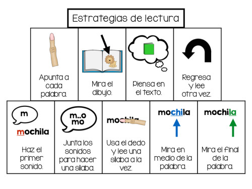 Spanish Reading Strategy Menu.001
