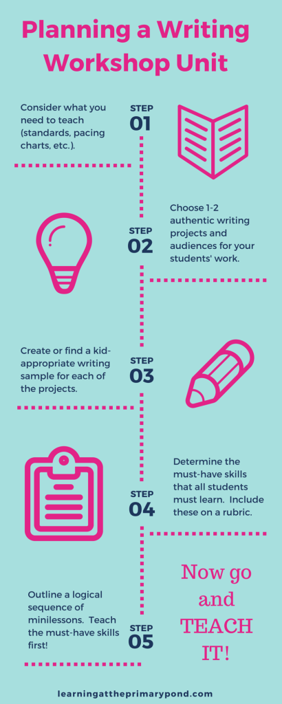 Infographic: How to plan an engaging writing workshop unit {Learning At The Primary Pond}