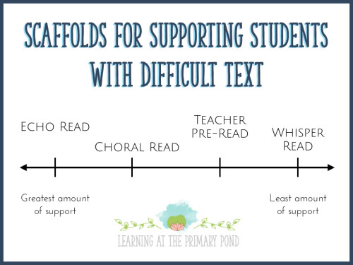 Use these strategies to help students read text that is too difficult for them (below instructional level)