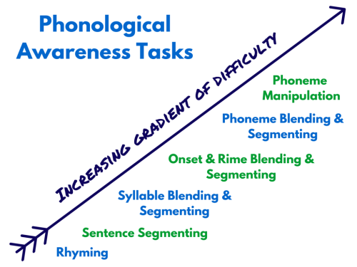 thesis on phonemic awareness Self awareness can improve our judgment and help us identify opportunities for professional thesis/dissertation self awareness paper  phonemic.