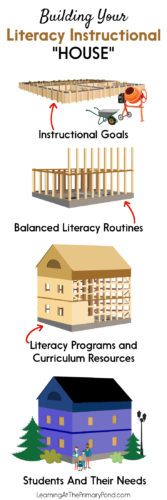 "Designing literacy instruction is similar to building a house! The curriculum and standards serve as the foundation. Balanced literacy routines are the framing. And all of the other ""stuff"" is represented by the literacy programs and resources we utilize in our instruction. Read the blog post for more details!"