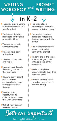 Wondering how to integrate writing workshop AND prompt writing into your Kindergarten, first grade, or second grade classroom? Read this post for ideas!