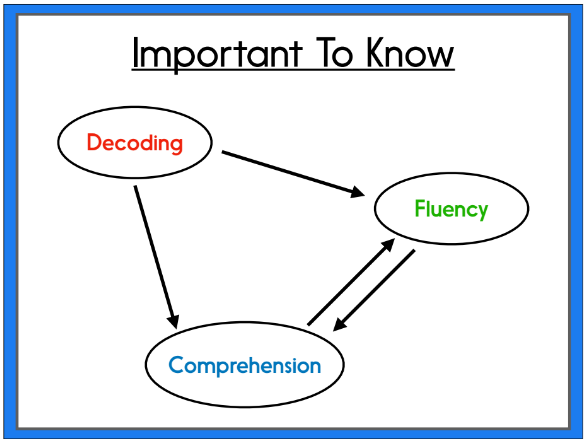 In this blog post, I discuss the 3 key areas to focus on during your literacy block if you have low readers and you're crunched for time. The post also includes a sample schedule for your kindergarten, 1st grade, or 2nd grade classrooms.